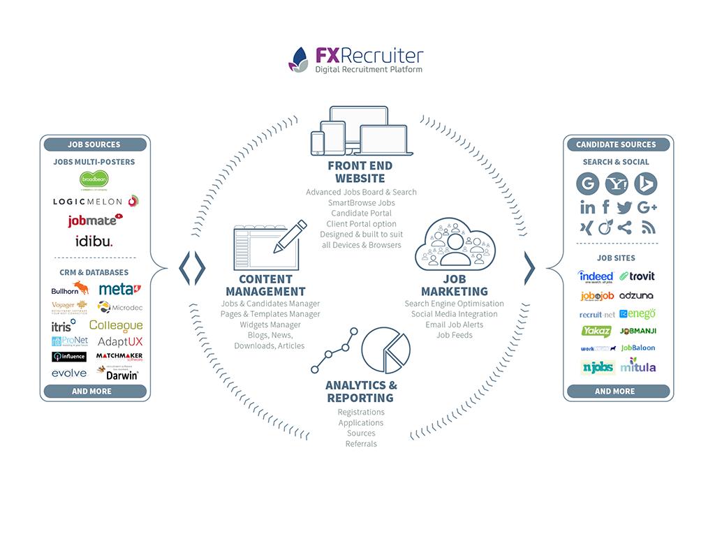 FXREcruiter ecosystem